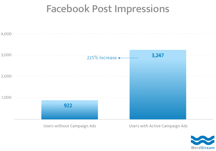 facebook advertising has a positive impact on organic facebook traffic