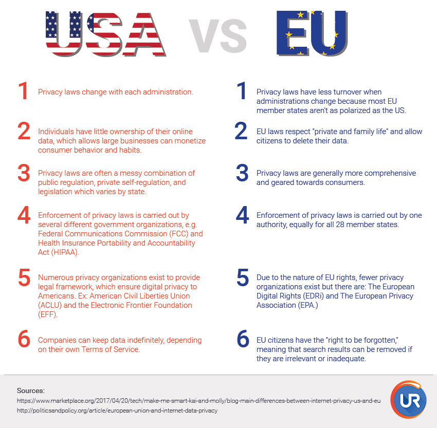 10 things you need to know about the EU GDPR privacy laws in the U.S. vs. EU