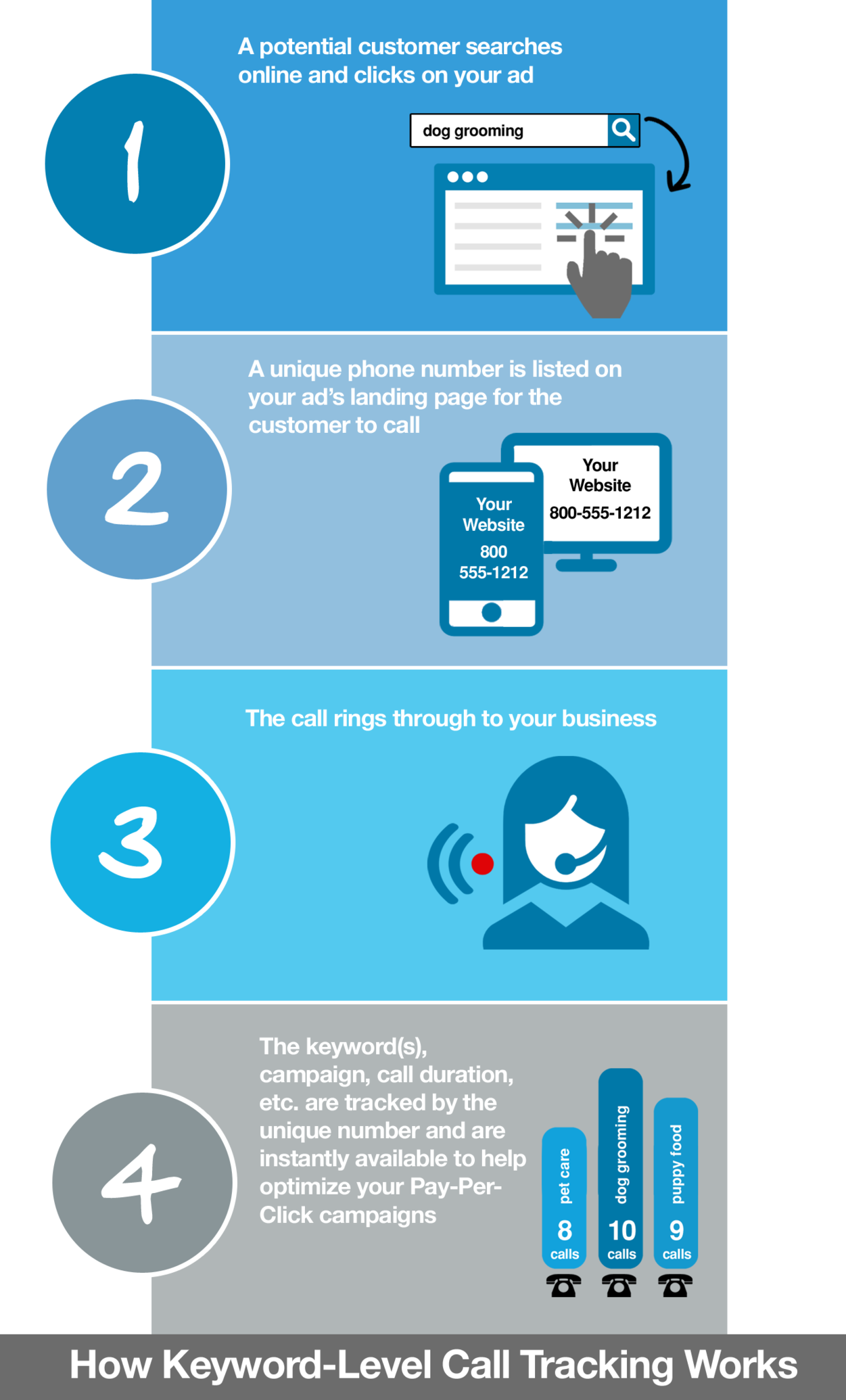 how call tracking software works