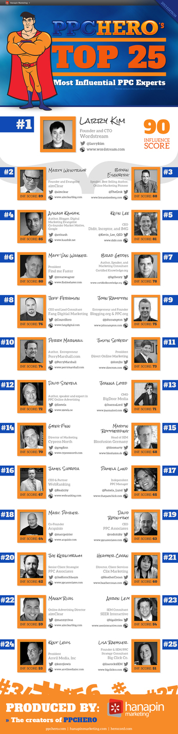 Top 25 PPC Experts