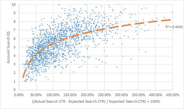 expected click through rate