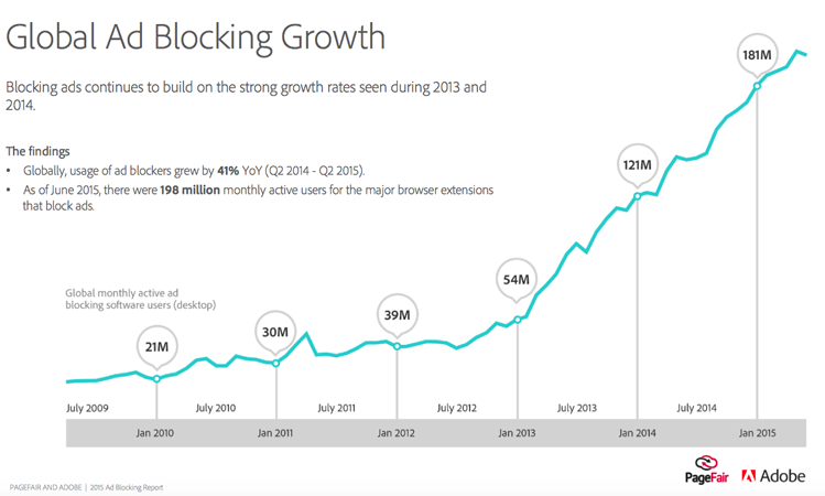 Ad blocker adoption growth chart