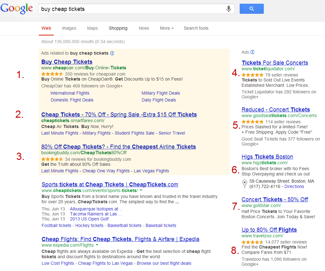 The different ad positions on AdWords