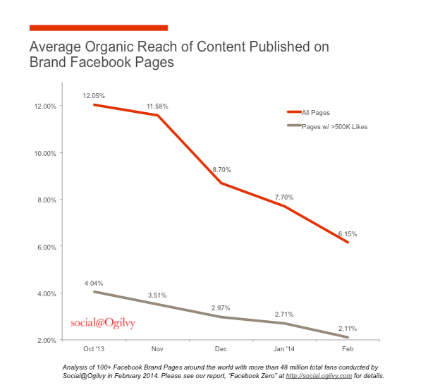 Advertising on Facebook graph showing plummeting organic reach
