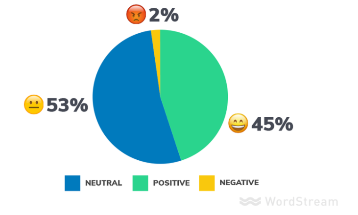 display ads sentiment analysis negative ad creative