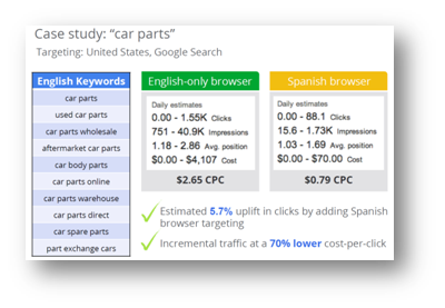 Language Targeting in AdWords