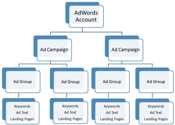 How an AdWords Campaign is Structured