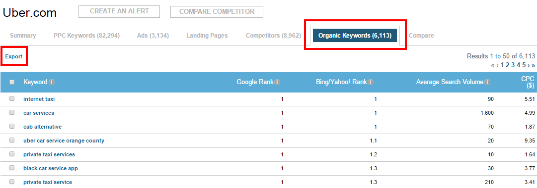 AdWords competition Uber SEO keywords