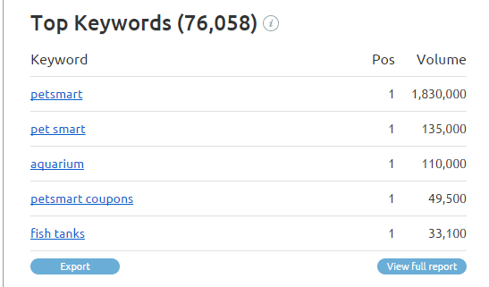 AdWords competition top keywords