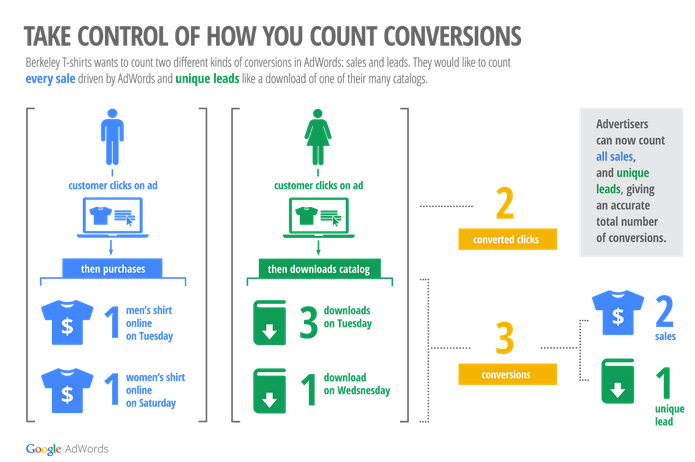 counting conversions in adwords
