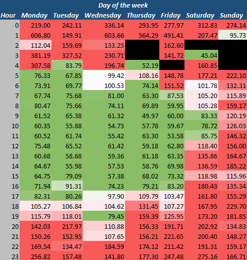 adwords dayparting heat map