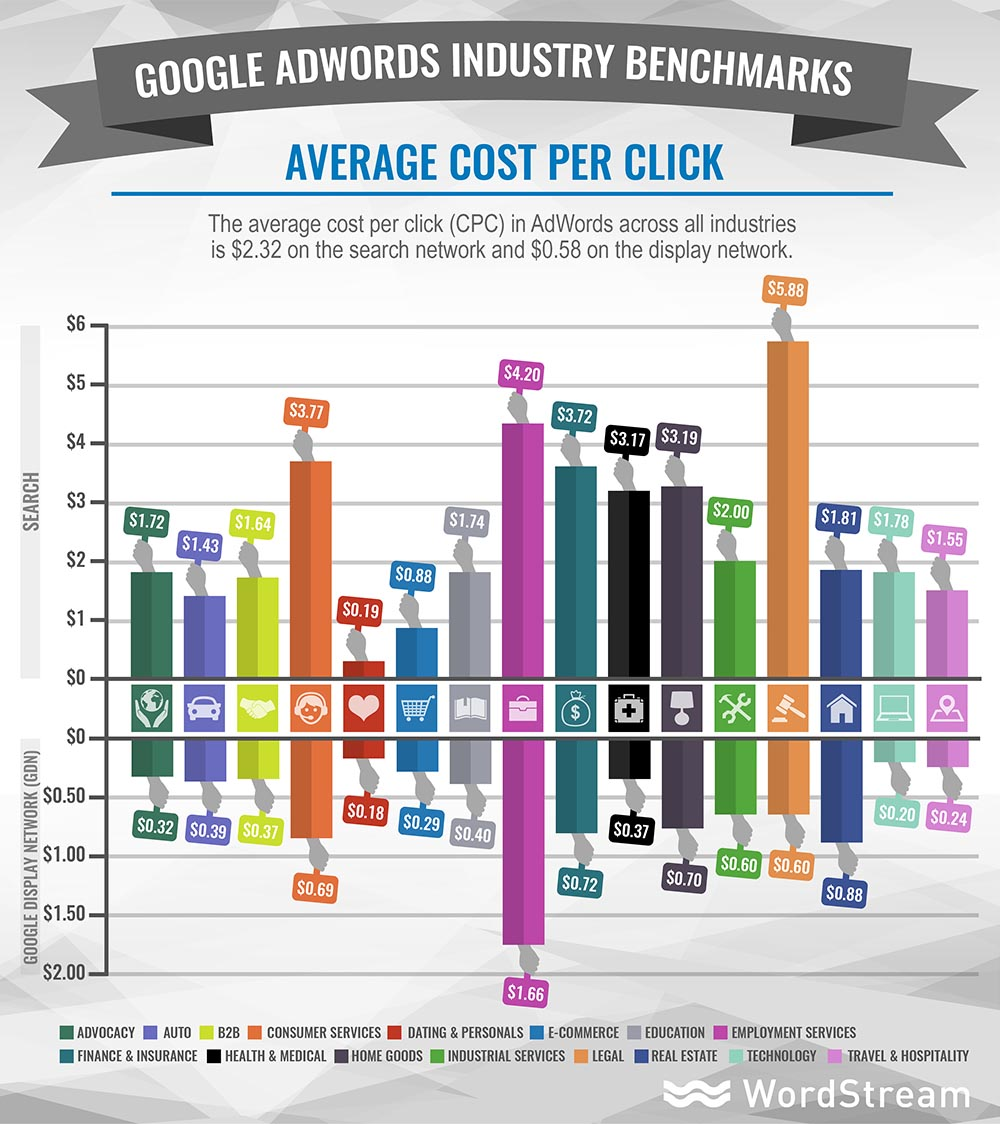 AdWords industry benchmark CPCs