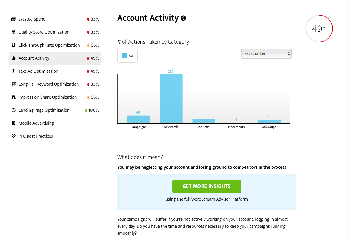 AdWords Performance Grader account activity summary report