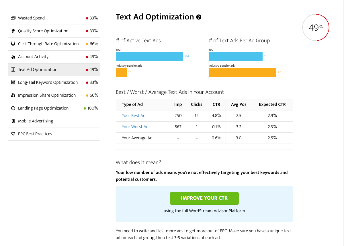 AdWords Performance Grader ad text optimization report