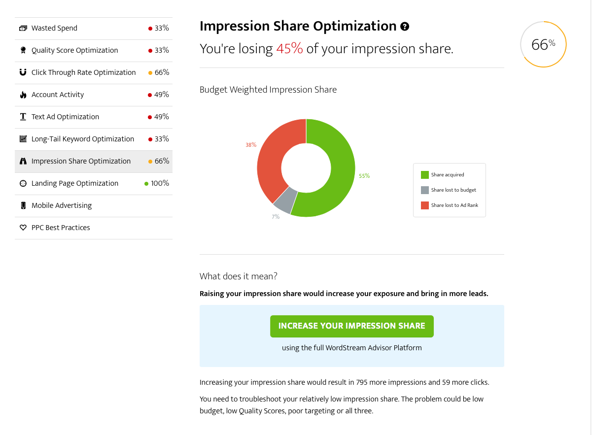WordStream AdWords Performance Grader Impression Share report