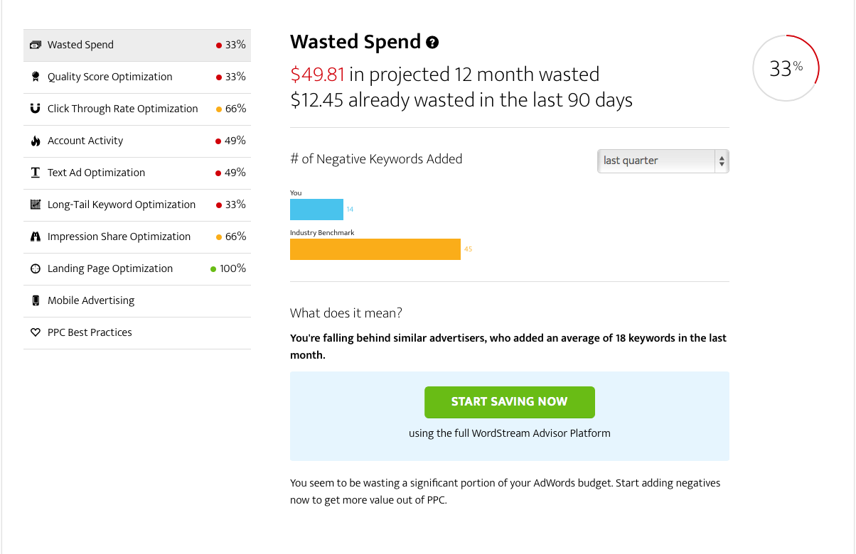 AdWords Performance Grader wasted spend report