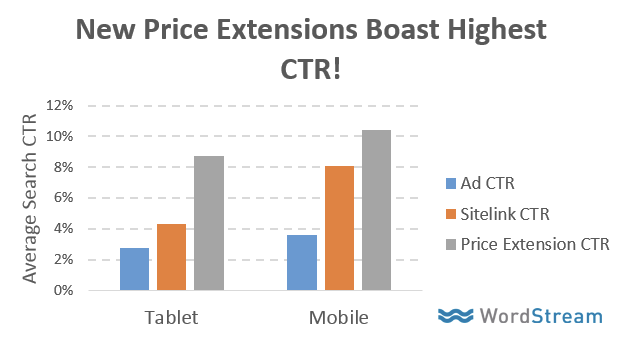 adwords price extensions result in higher ctr