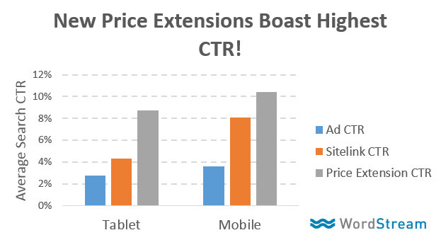 AdWords price extensions click-through rate