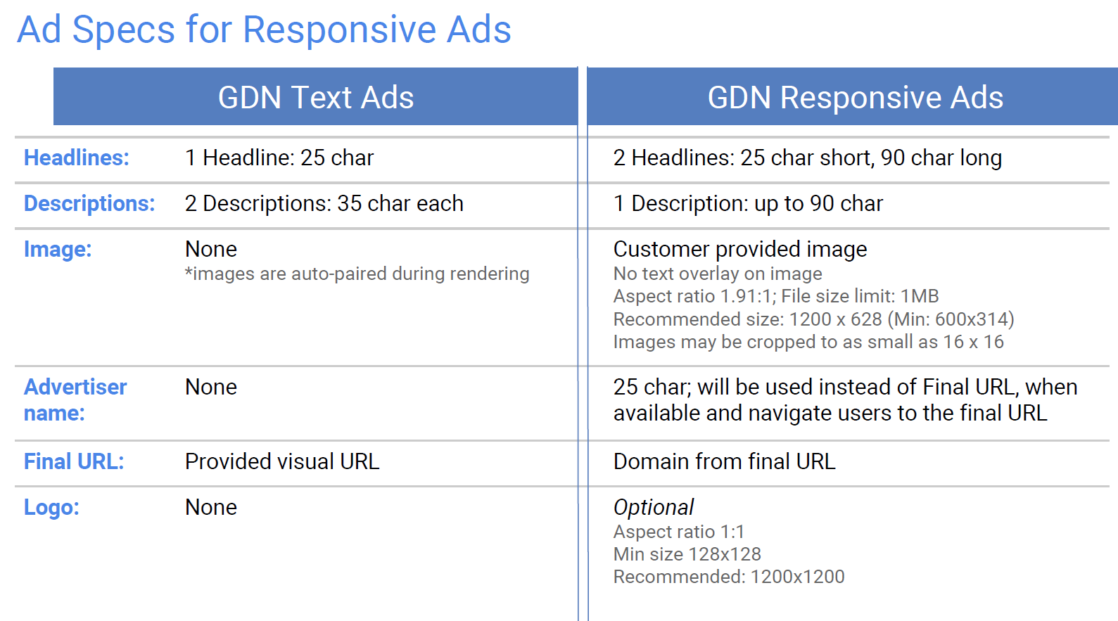responsive display ad sizes and spces