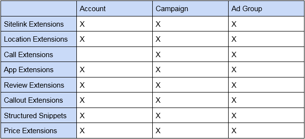 adwords sitelink extension level chart