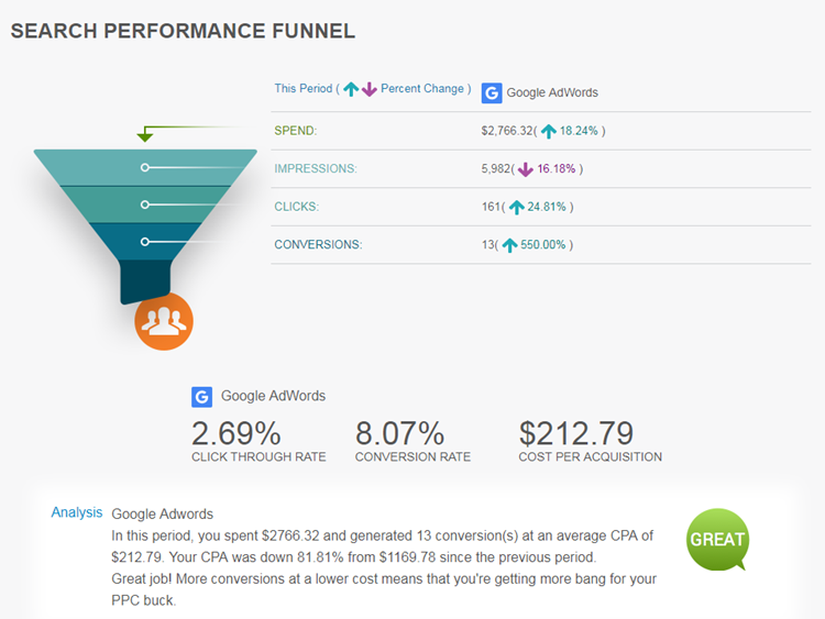adwords software connects analytics with action to improve your ppc performance