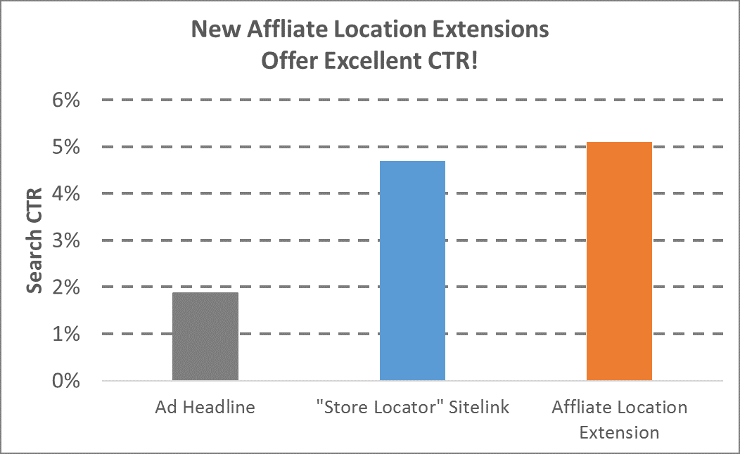 affiliate location extensions ctr