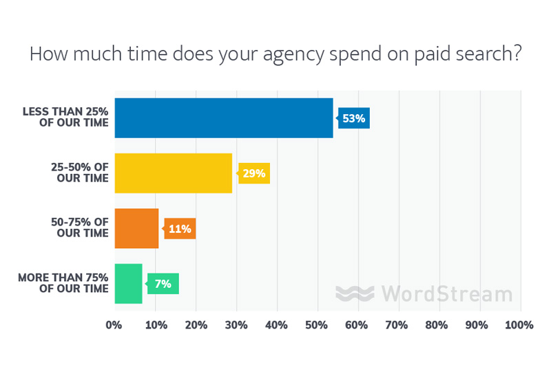 online agencies paid search