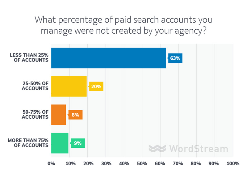 marketing agency data