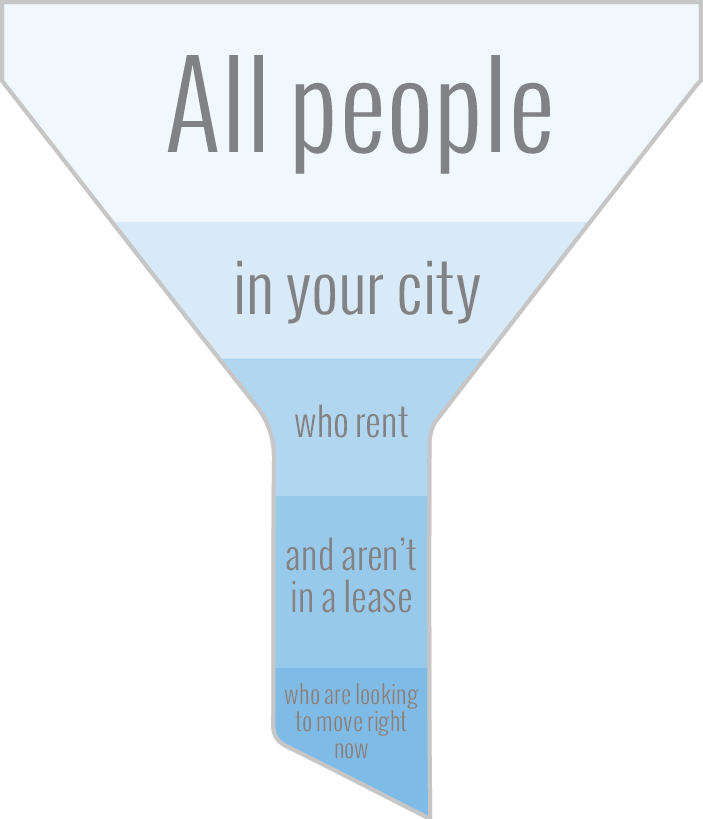 Apartment Marketing Funnel