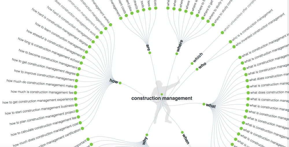 construction management keywords