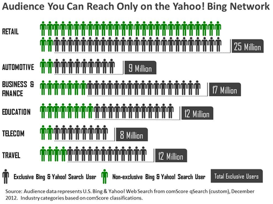 Audience You can Reach Only on the Yahoo! Bing Network