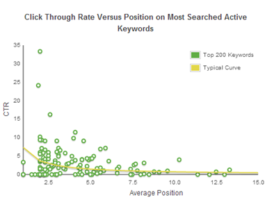 Average Click-Through Rate in AdWords
