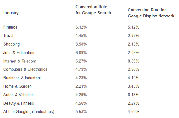 Average Conversion Rates