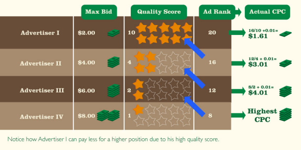how quality score works