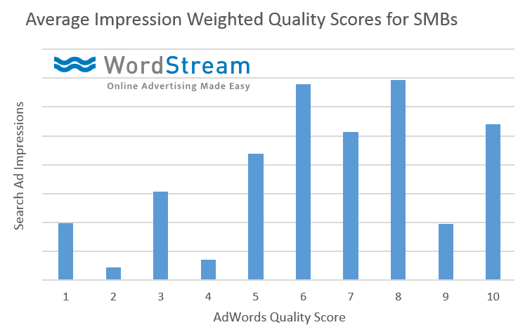 impression weighted quality score data
