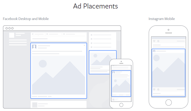 B2B Facebook advertising ad placement types