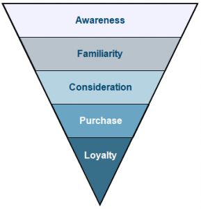 B2B Purchase Funnel