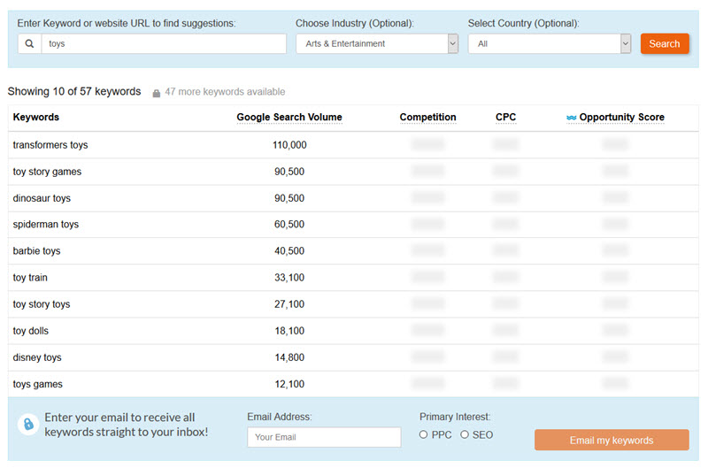 best keyword tools