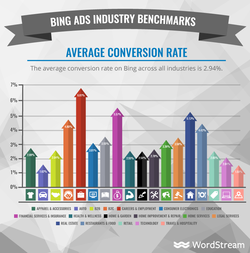 average conversion rate on bing