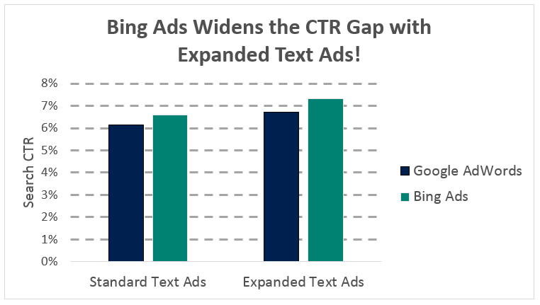 bing ads expanded text ads ctr