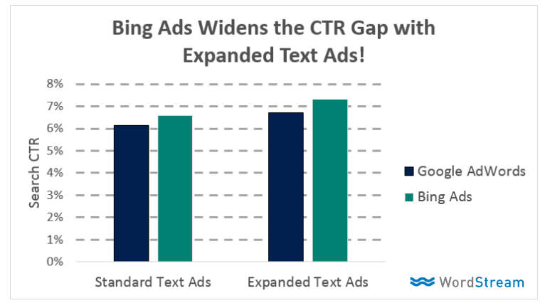 bing expanded text ads vs adwords eta