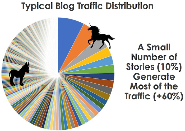 What Is Quality Content - Blog Traffic Distribution