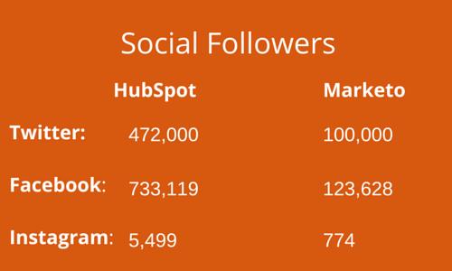 Brand marketing HubSpot vs. Marketo social followers