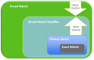 Broad Match vs. Modified Broad