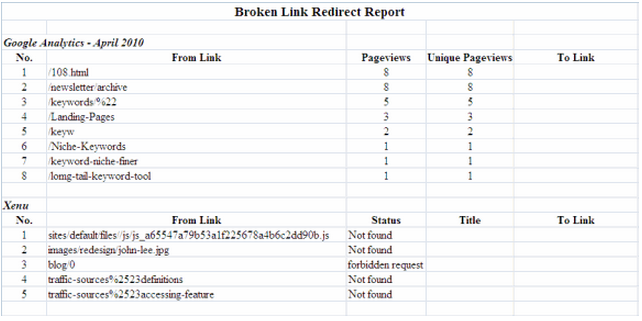 Broken Link Redirect Report