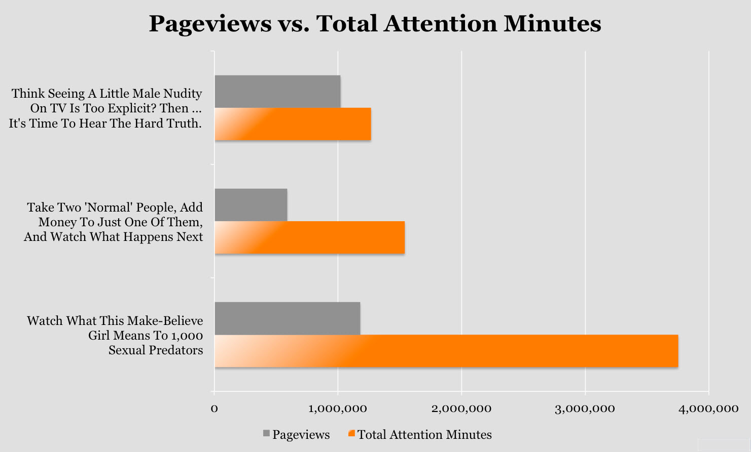 Clickbait Upworthy pageviews versus attention minutes