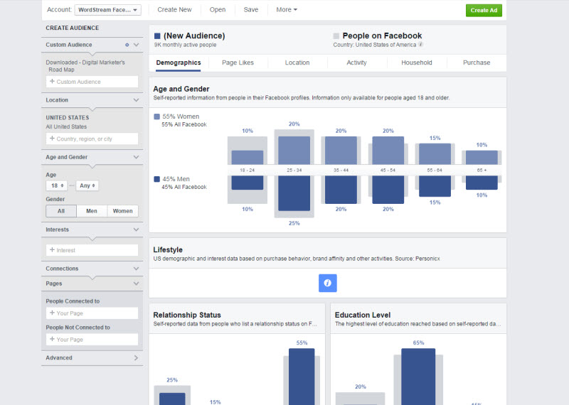 Combine PPC with social media Facebook Audience Insights dashboard screenshot