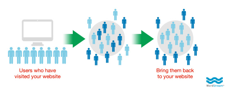Combine PPC with social media remarketing concept diagram