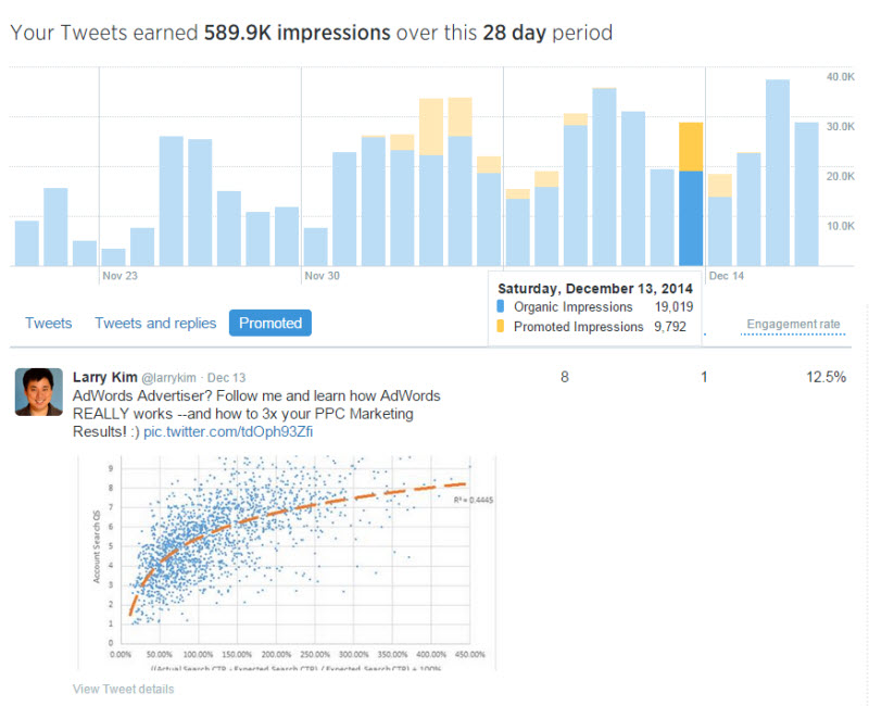 Combine PPC with social media Twitter Analytics dashboard screenshot