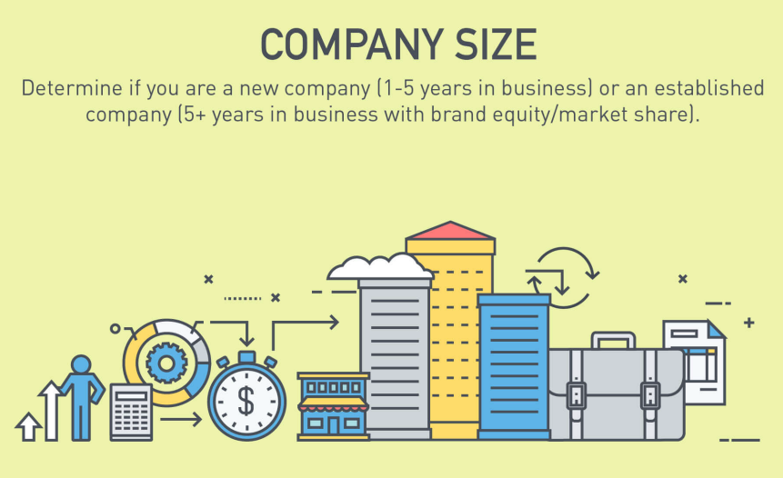 marketing budget examples by company size